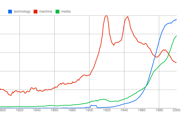 Google Ngram of technology, media, and machines