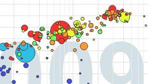 Gapminder Visualization